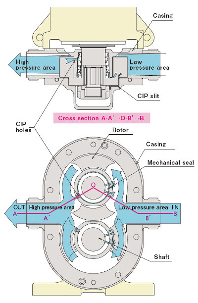 Nakakin Rotary Piston Pump CIP JET Function